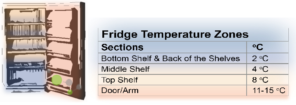 What Is The Inside Temperature Of A Refrigerator Best